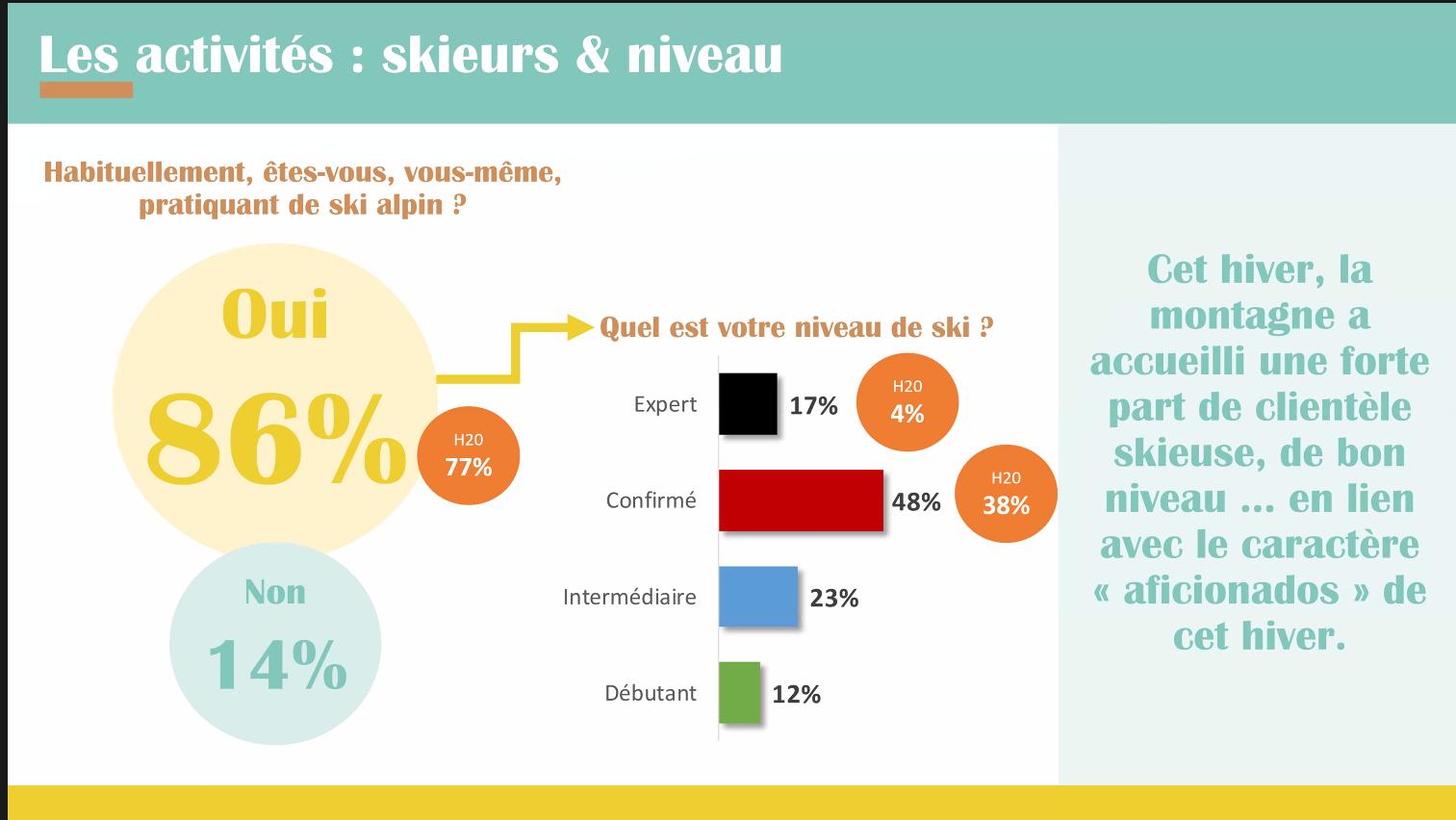 infographie activites skieurs et niveau